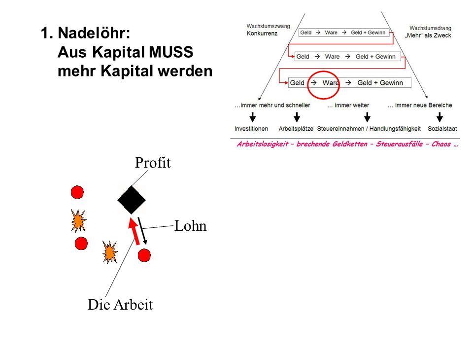 1. Nadelöhr: Aus Kapital MUSS mehr Kapital werden Profit Die Arbeit Lohn