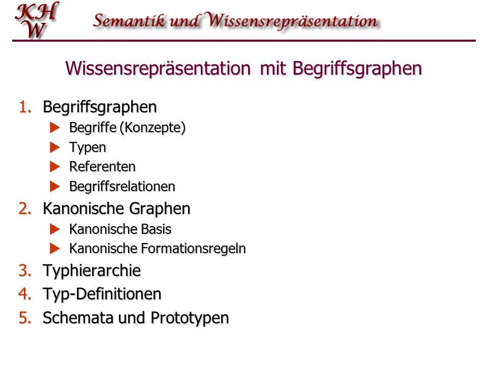 Wissensrepräsentation mit Begriffsgraphen 1.Begriffsgraphen  Begriffe (Konzepte)  Typen  Referenten  Begriffsrelationen 2.Kanonische Graphen  Kan