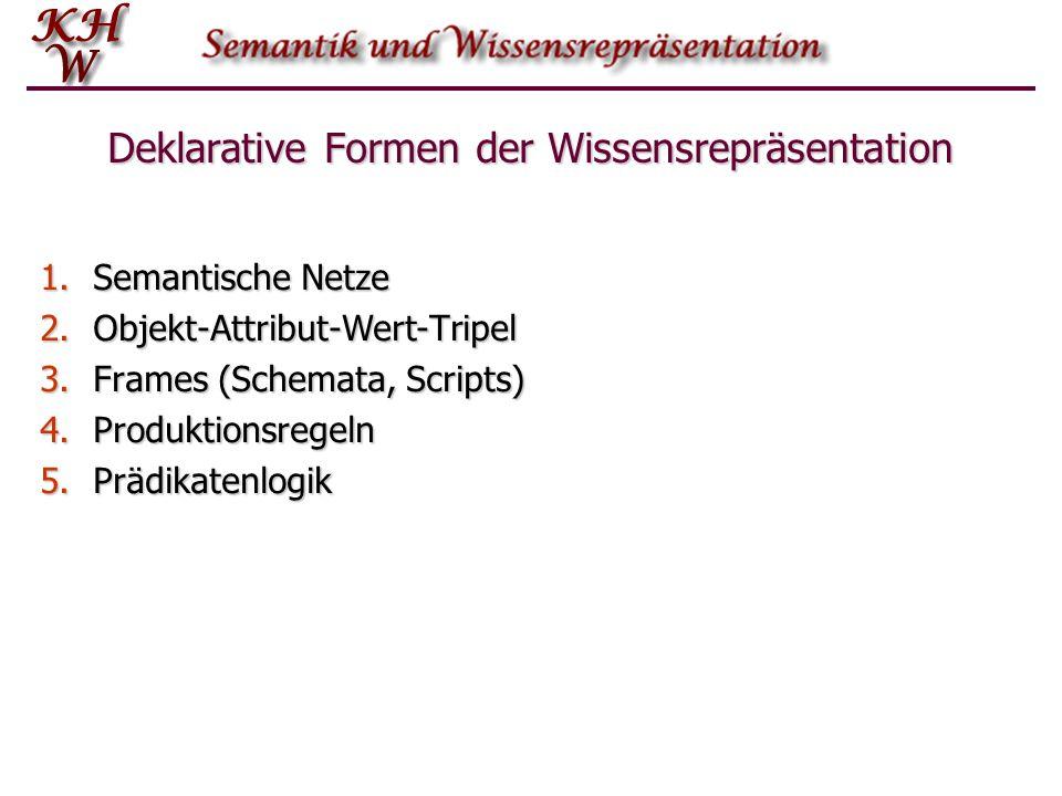 Deklarative Formen der Wissensrepräsentation 1.Semantische Netze 2.Objekt-Attribut-Wert-Tripel 3.Frames (Schemata, Scripts) 4.Produktionsregeln 5.Präd