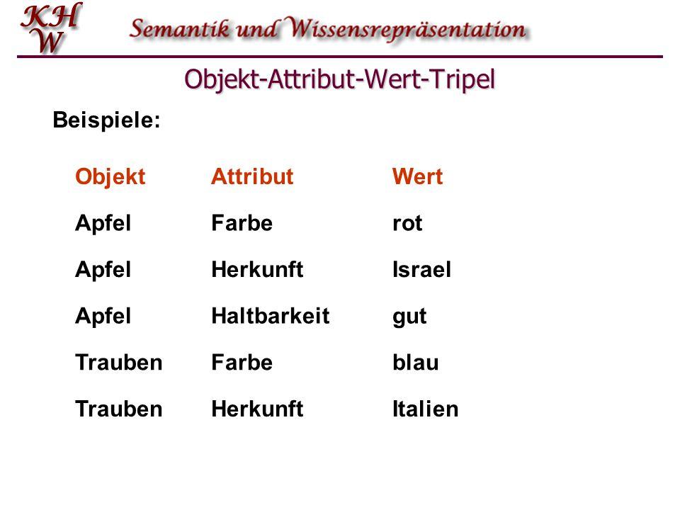 Objekt-Attribut-Wert-Tripel ObjektAttributWert ApfelFarberot ApfelHaltbarkeitgut TraubenFarbeblau ApfelIsraelHerkunft TraubenItalien Beispiele: