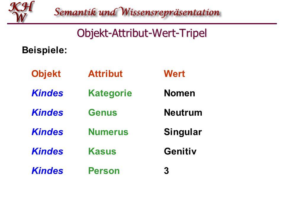 Objekt-Attribut-Wert-Tripel ObjektAttributWert KindesKategorieNomen KindesNumerusSingular KindesKasusGenitiv KindesNeutrumGenus PersonKindes3 Beispiel