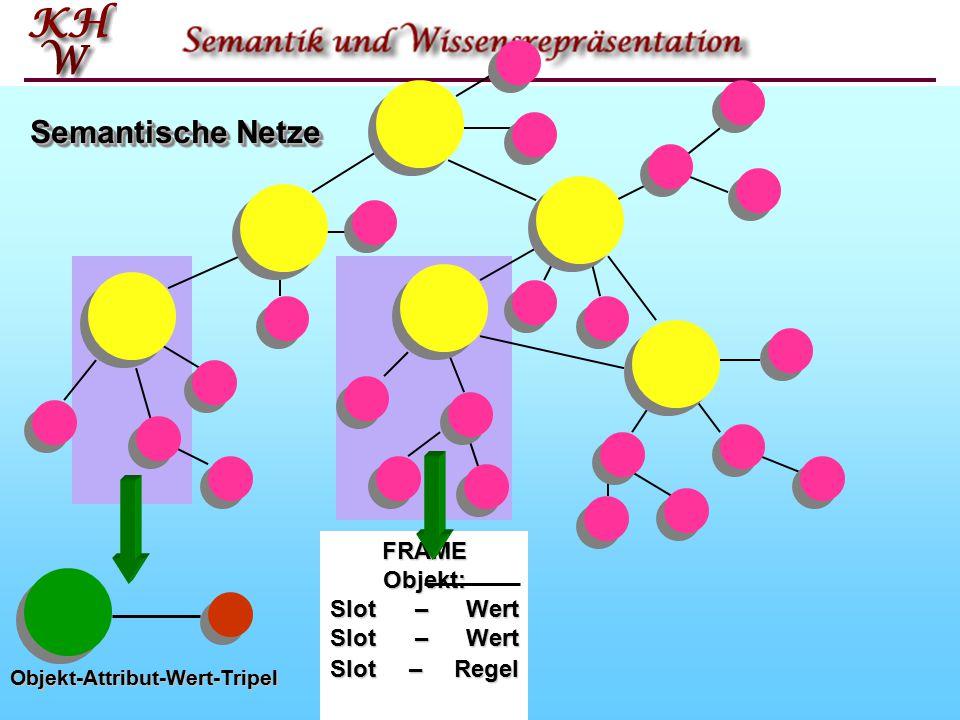 Semantische Netze FRAME Objekt: Slot – Wert Slot – Wert Slot – Regel Objekt-Attribut-Wert-Tripel