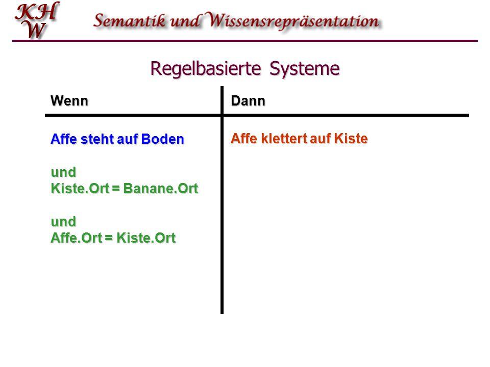 Regelbasierte Systeme WennDann Affe steht auf Boden Affe klettert auf Kiste und Kiste.Ort = Banane.Ort und Affe.Ort = Kiste.Ort