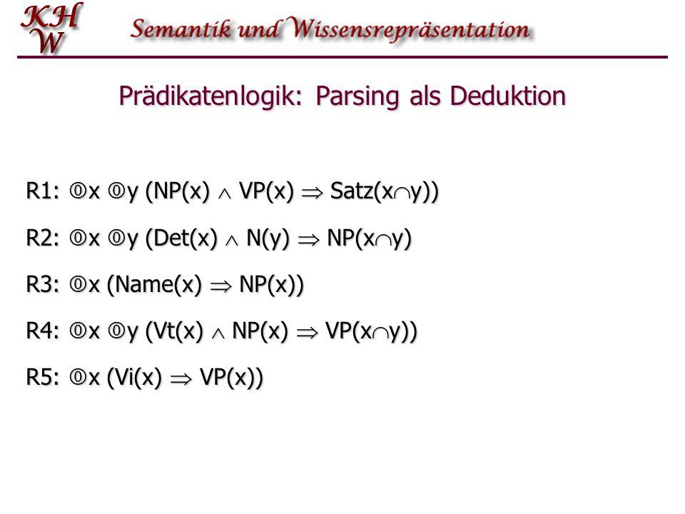 Prädikatenlogik: Parsing als Deduktion R1:  x  y (NP(x)  VP(x)  Satz(x  y)) R2:  x  y (Det(x)  N(y)  NP(x  y) R3:  x (Name(x)  NP(x)) R4: