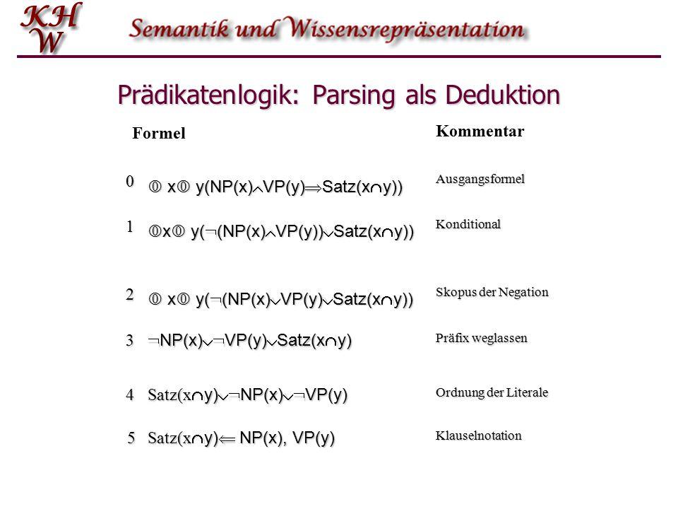 Prädikatenlogik: Parsing als Deduktion 0  x  y(NP(x)  VP(y)  Satz(x  y)) Ausgangsformel 1  x  y(  (NP(x)  VP(y))  Satz(x  y)) Konditional 2