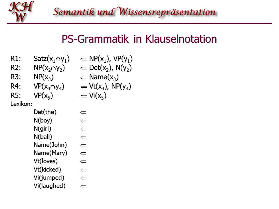 PS-Grammatik in Klauselnotation R1:Satz(x 1  y 1 )  NP(x 1 ), VP(y 1 ) R2:NP(x 2  y 2 )  Det(x 2 ), N(y 2 ) R3:NP(x 3 )  Name(x 3 ) R4:VP(x 4  y 4 )  Vt(x 4 ), NP(y 4 ) R5:VP(x 5 )  Vi(x 5 ) Lexikon: Det(the)  N(boy)  N(girl)  N(ball)  Name(John)  Name(Mary)  Vt(loves)  Vt(kicked)  Vi(jumped)  Vi(laughed) 