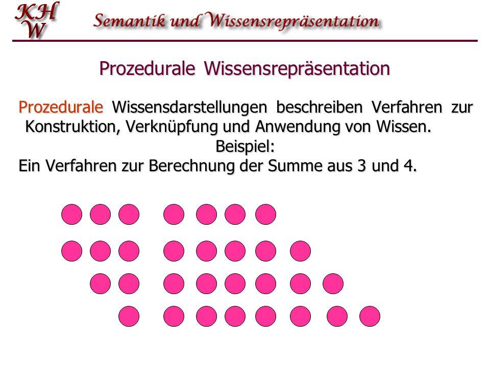 Prozedurale Wissensrepräsentation Prozedurale Wissensdarstellungen beschreiben Verfahren zur Konstruktion, Verknüpfung und Anwendung von Wissen. Beisp