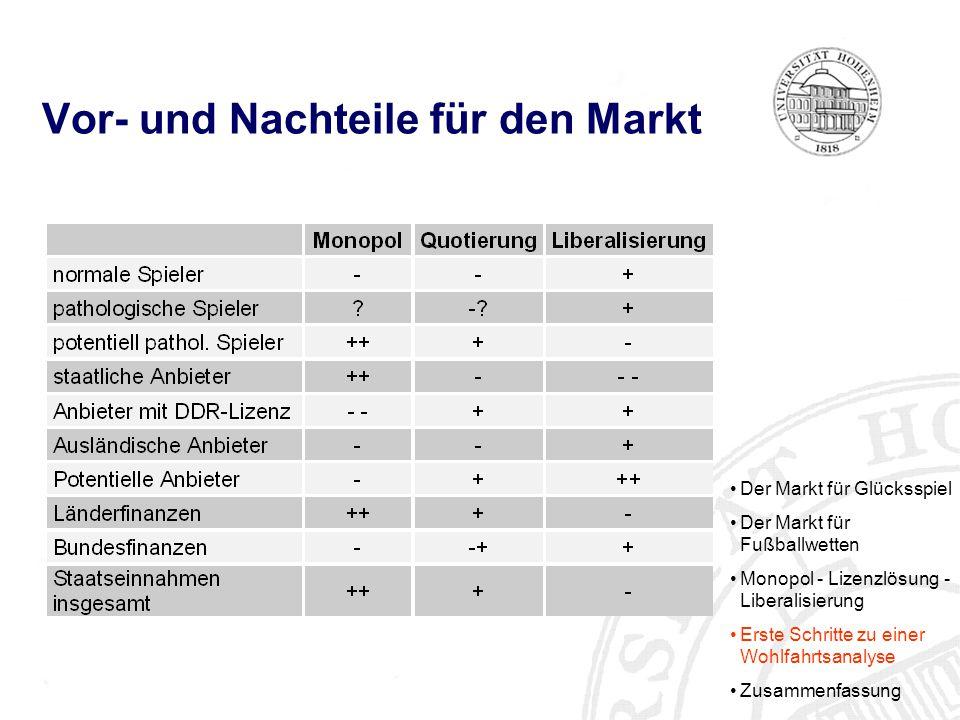 Vor- und Nachteile für den Markt Der Markt für Glücksspiel Der Markt für Fußballwetten Monopol - Lizenzlösung - Liberalisierung Erste Schritte zu einer Wohlfahrtsanalyse Zusammenfassung