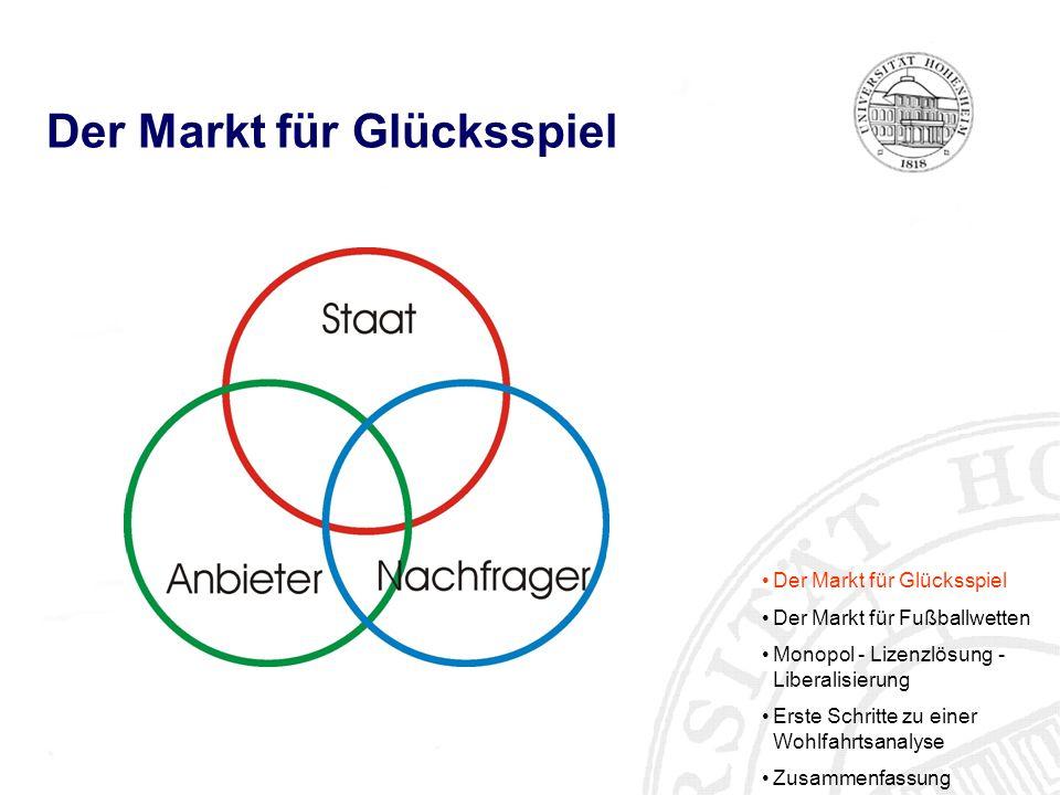 Der Markt für Glücksspiel Der Markt für Fußballwetten Monopol - Lizenzlösung - Liberalisierung Erste Schritte zu einer Wohlfahrtsanalyse Zusammenfassung