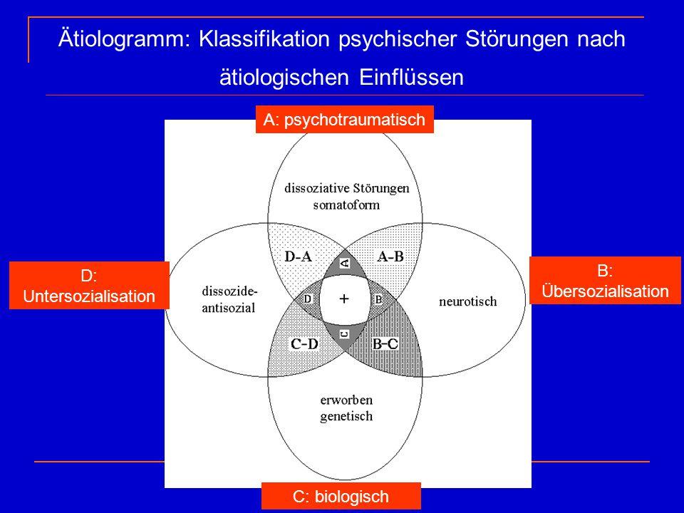 Ätiologramm: Klassifikation psychischer Störungen nach ätiologischen Einflüssen D: Untersozialisation B: Übersozialisation C: biologisch A: psychotrau