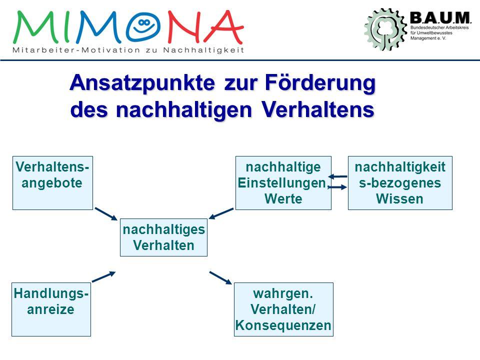 Ansatzpunkte zur Förderung des nachhaltigen Verhaltens nachhaltiges Verhalten nachhaltige Einstellungen, Werte nachhaltigkeit s-bezogenes Wissen Verha