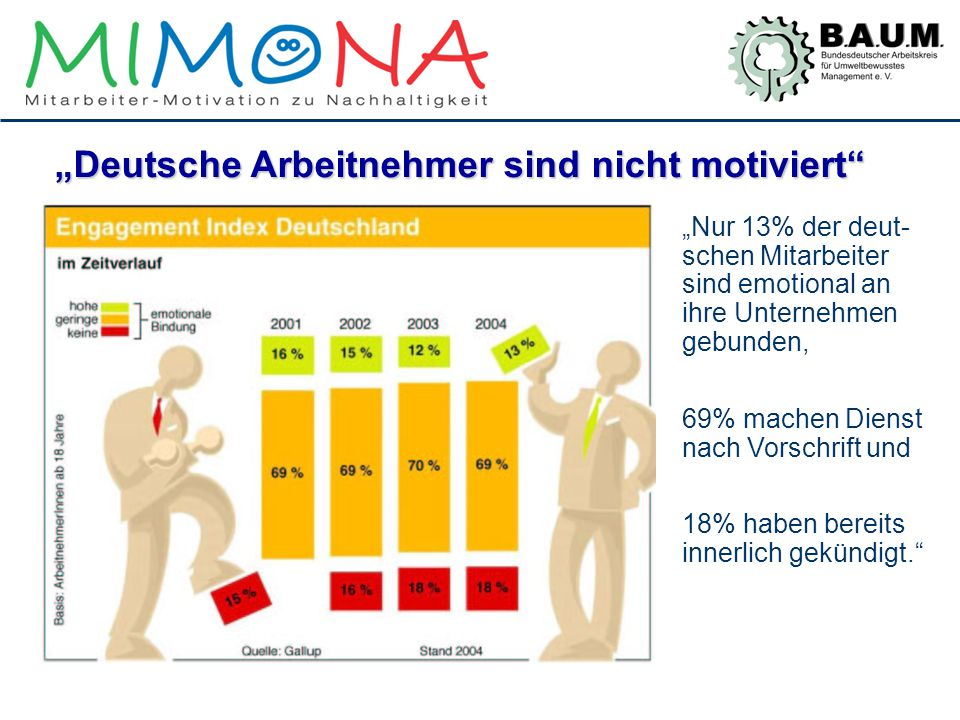 """""""Deutsche Arbeitnehmer sind nicht motiviert"""" """"Nur 13% der deut- schen Mitarbeiter sind emotional an ihre Unternehmen gebunden, 69% machen Dienst nach"""