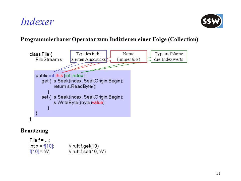 11 Programmierbarer Operator zum Indizieren einer Folge (Collection) class File { FileStream s; public int this [int index] { get {s.Seek(index, SeekO