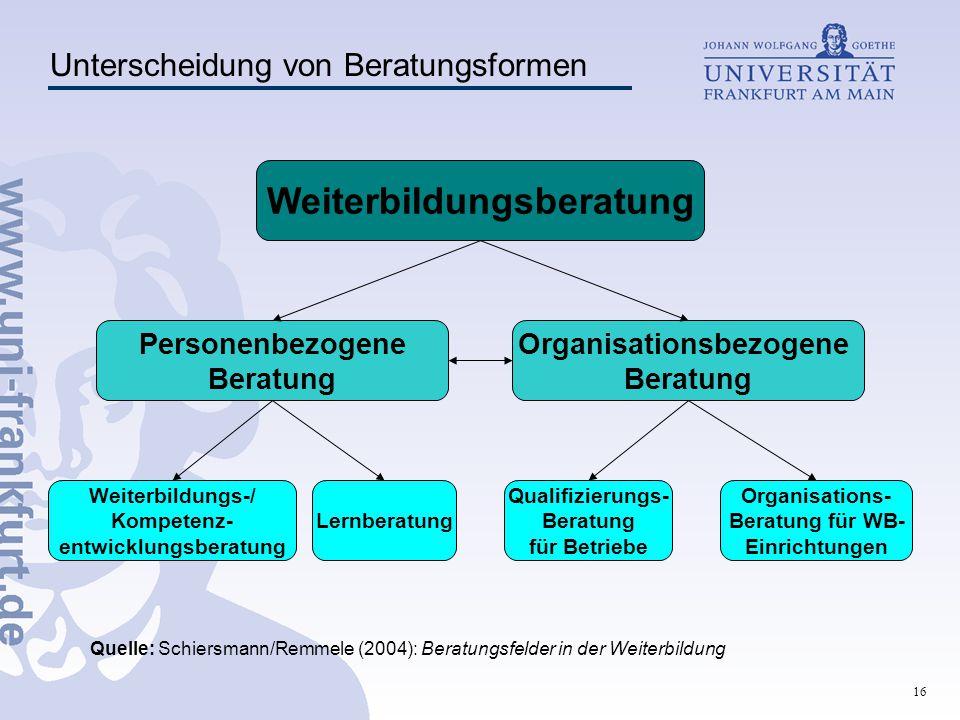 16 Quelle: Schiersmann/Remmele (2004): Beratungsfelder in der Weiterbildung Personenbezogene Beratung Organisationsbezogene Beratung Weiterbildungs-/
