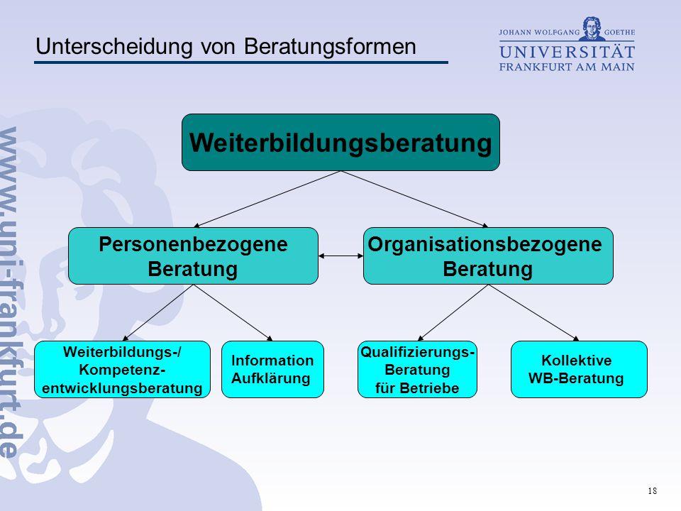 18 Personenbezogene Beratung Organisationsbezogene Beratung Weiterbildungs-/ Kompetenz- entwicklungsberatung Weiterbildungsberatung Information Aufklä