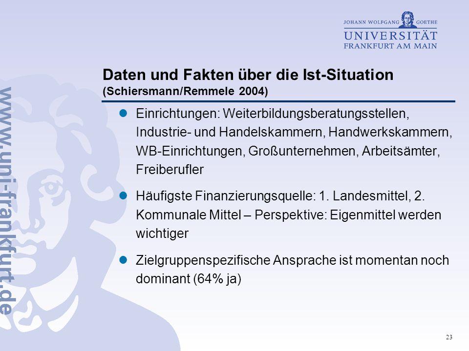 23 Daten und Fakten über die Ist-Situation (Schiersmann/Remmele 2004) Einrichtungen: Weiterbildungsberatungsstellen, Industrie- und Handelskammern, Ha