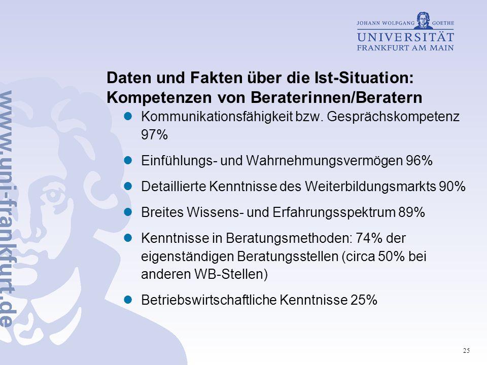 25 Daten und Fakten über die Ist-Situation: Kompetenzen von Beraterinnen/Beratern Kommunikationsfähigkeit bzw. Gesprächskompetenz 97% Einfühlungs- und