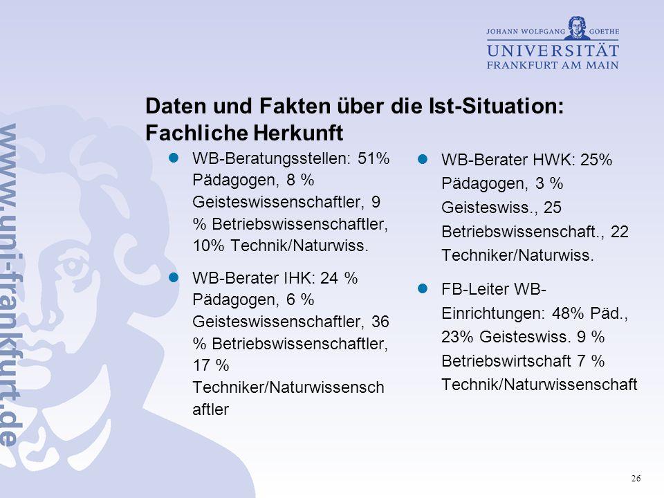 26 Daten und Fakten über die Ist-Situation: Fachliche Herkunft WB-Beratungsstellen: 51% Pädagogen, 8 % Geisteswissenschaftler, 9 % Betriebswissenschaftler, 10% Technik/Naturwiss.