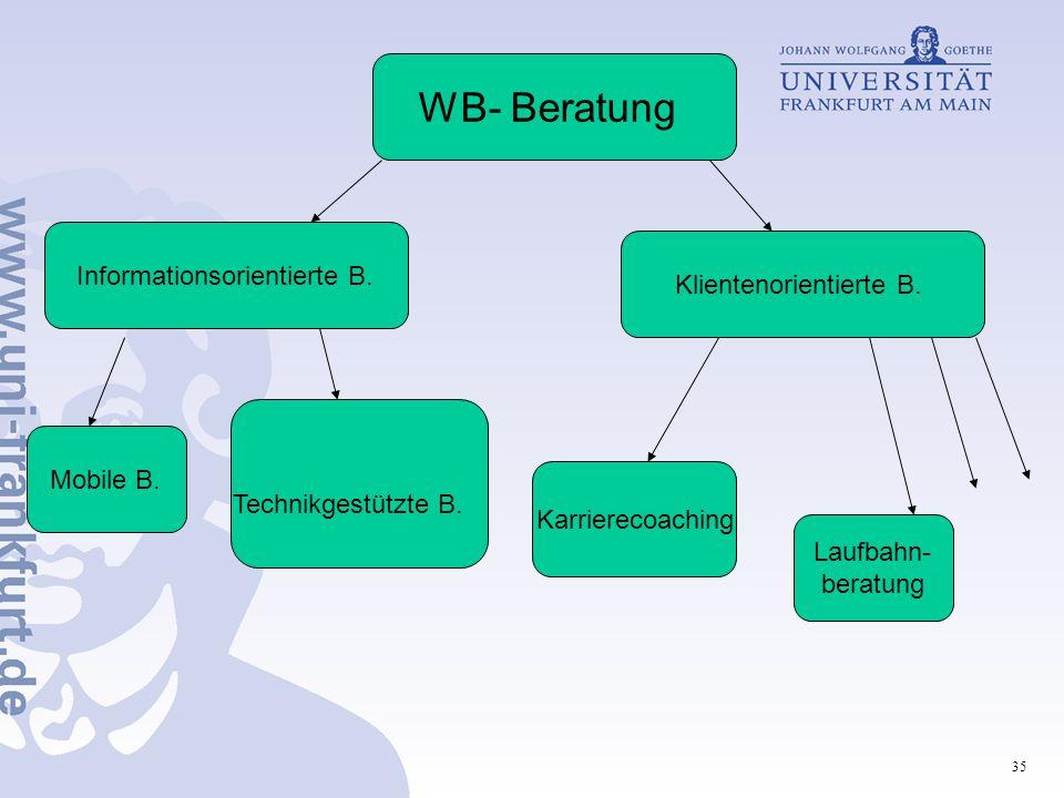 35 WB- Beratung Mobile B. Technikgestützte B. Karrierecoaching Laufbahn- beratung Informationsorientierte B. Klientenorientierte B.