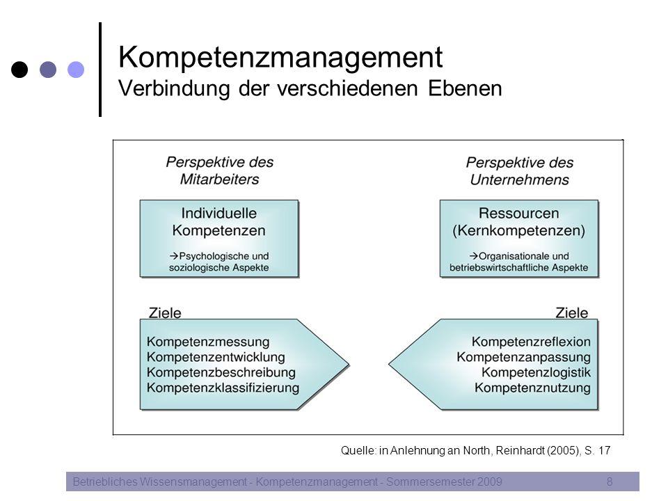 Kompetenzmanagement Verbindung der verschiedenen Ebenen Betriebliches Wissensmanagement - Kompetenzmanagement - Sommersemester 20098 Quelle: in Anlehn