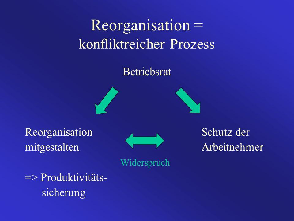Reorganisation = konfliktreicher Prozess Betriebsrat Reorganisation Schutz der mitgestaltenArbeitnehmer Widerspruch => Produktivitäts- sicherung