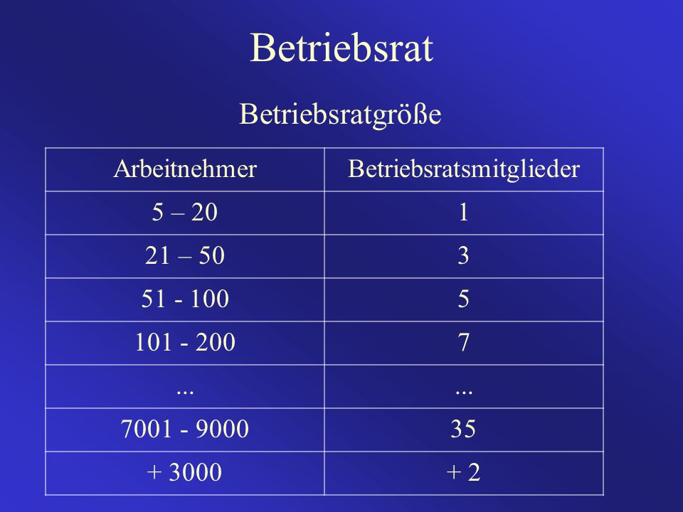 Betriebsrat Betriebsratgröße ArbeitnehmerBetriebsratsmitglieder 5 – 201 21 – 503 51 - 1005 101 - 2007... 7001 - 900035 + 3000+ 2