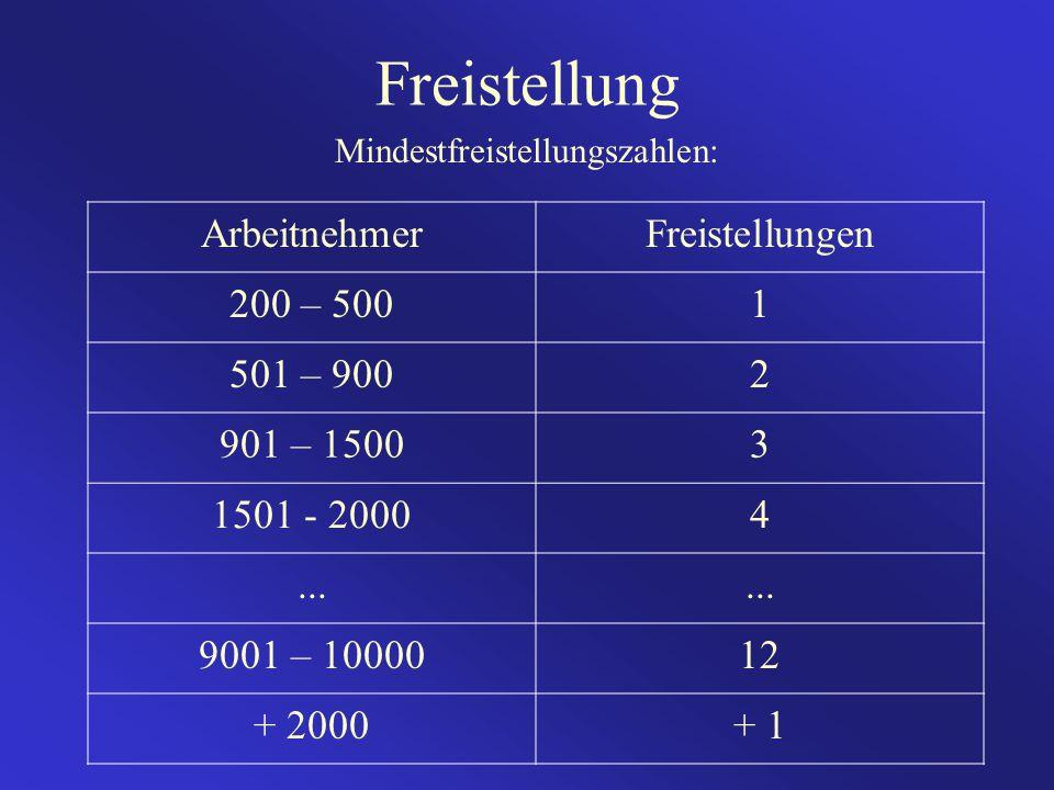 ArbeitnehmerFreistellungen 200 – 5001 501 – 9002 901 – 15003 1501 - 20004... 9001 – 1000012 + 2000+ 1 Mindestfreistellungszahlen: Freistellung