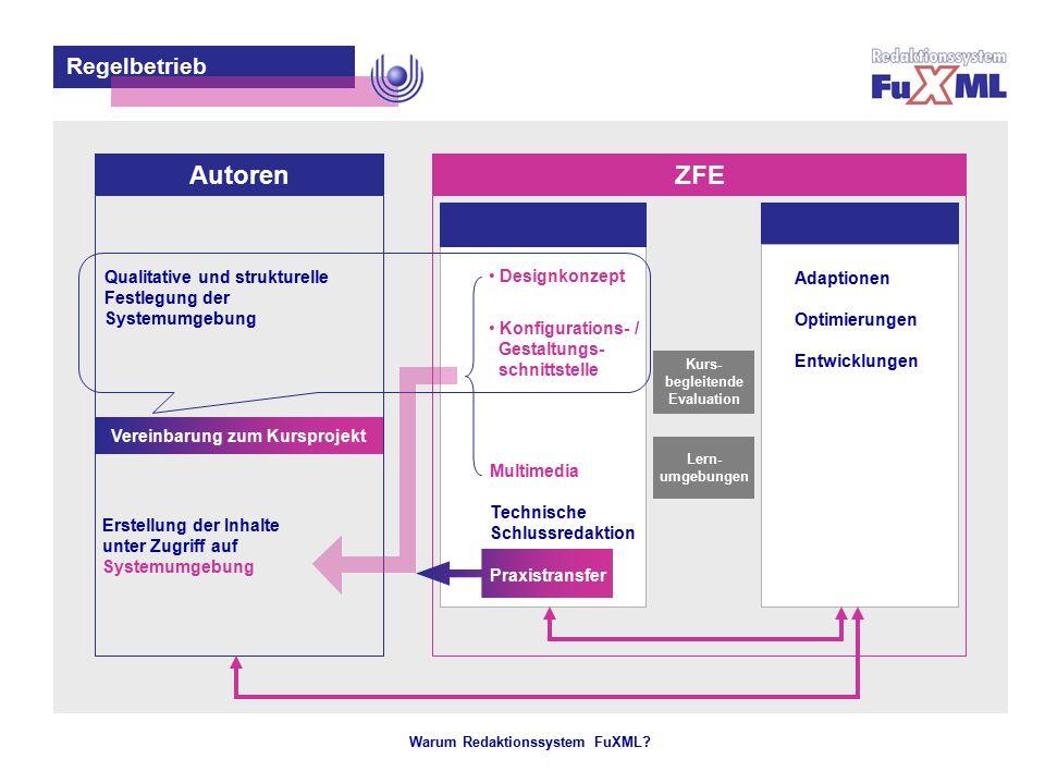 Warum Redaktionssystem FuXML? – 12 – Regelbetrieb AutorenZFE Entwickler Erstellung der Inhalte unter Zugriff auf Systemumgebung Adaptionen Optimierung