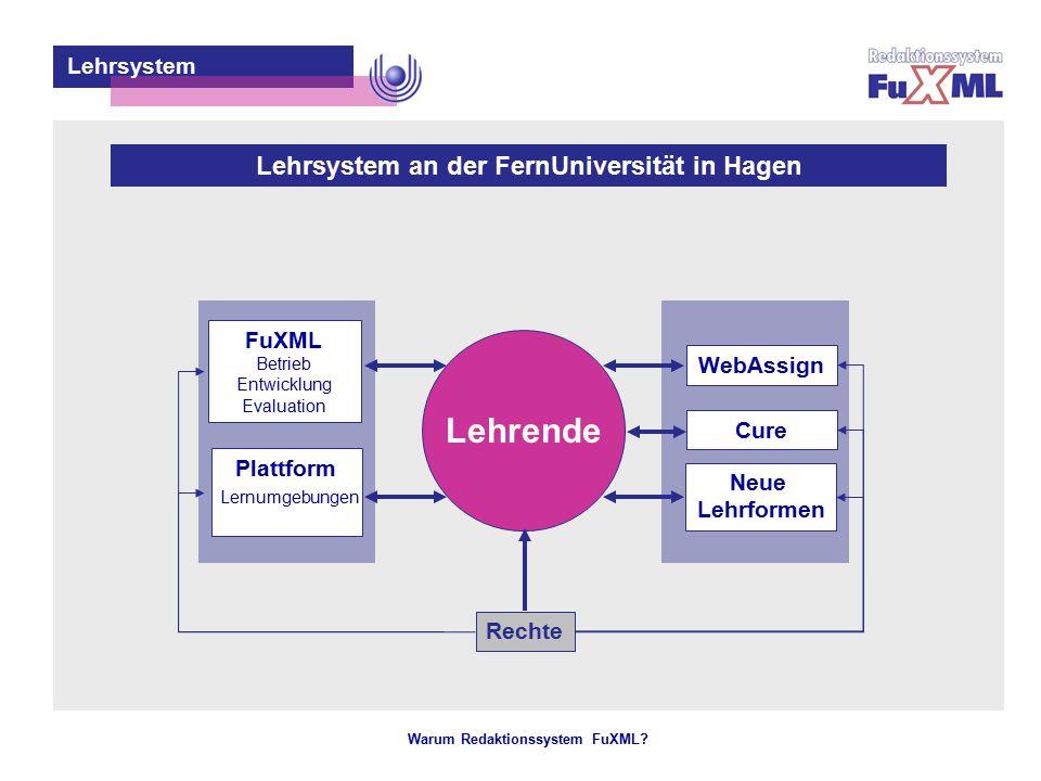 Warum Redaktionssystem FuXML? – 14 – Lehrende Rechte Lehrsystem Cure WebAssign Neue Lehrformen FuXML Betrieb Entwicklung Evaluation Plattform Lernumge