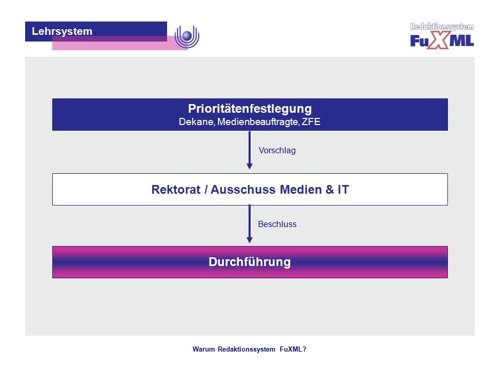Warum Redaktionssystem FuXML? – 15 – Prioritätenfestlegung Dekane, Medienbeauftragte, ZFE Lehrsystem Rektorat / Ausschuss Medien & IT Durchführung Vor