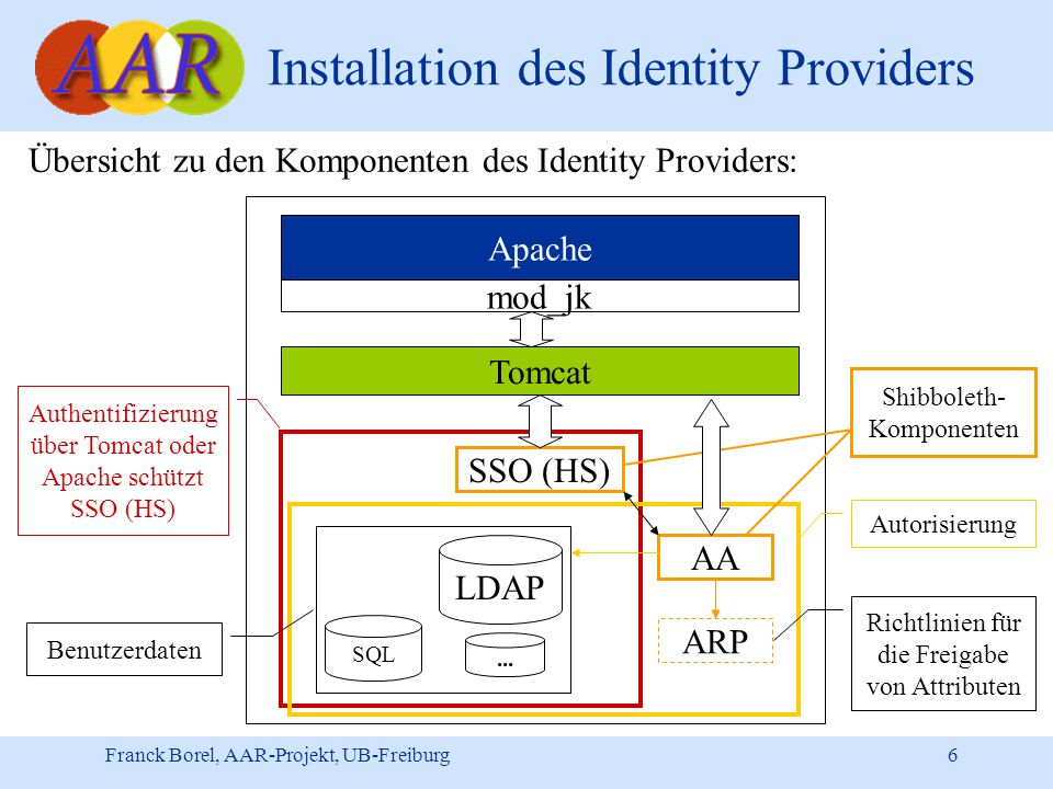 Franck Borel, AAR-Projekt, UB-Freiburg 6 Installation des Identity Providers Übersicht zu den Komponenten des Identity Providers: Apache mod_jk Tomcat SSO (HS) AA LDAP ARP SQL Authentifizierung über Tomcat oder Apache schützt SSO (HS) Autorisierung Benutzerdaten Richtlinien für die Freigabe von Attributen...