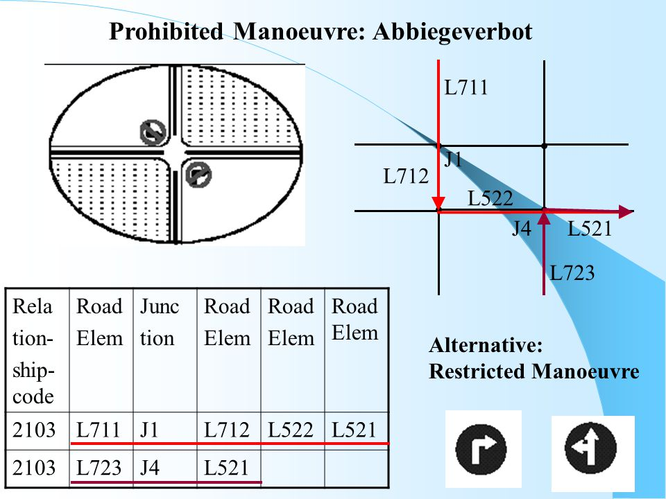 Prohibited Manoeuvre: Abbiegeverbot L522 L712 L711 L521 J1 L723 J4 Rela tion- ship- code Road Elem Junc tion Road Elem Road Elem Road Elem 2103L711J1L712L522L521 2103L723J4L521 Alternative: Restricted Manoeuvre