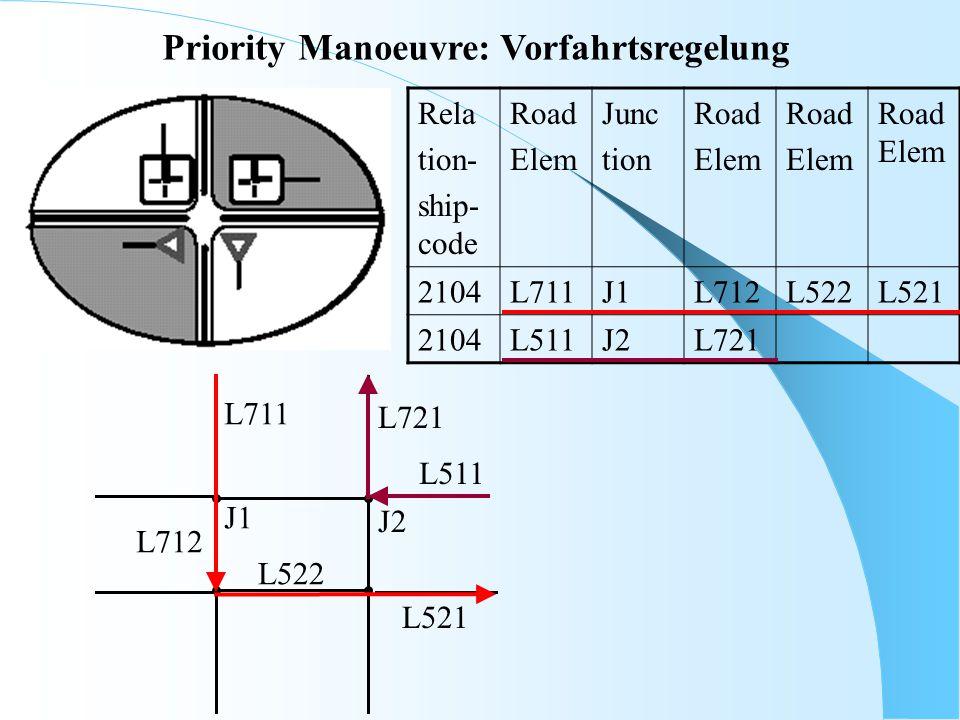 Priority Manoeuvre: Vorfahrtsregelung Rela tion- ship- code Road Elem Junc tion Road Elem Road Elem Road Elem 2104L711J1L712L522L521 2104L511J2L721 L5
