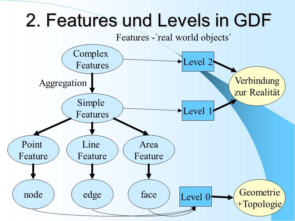 Complex Features Simple Features Point Feature node Line Feature Area Feature edgeface Aggregation Geometrie +Topologie Level 2 Level 0 Level 1 2. Fea