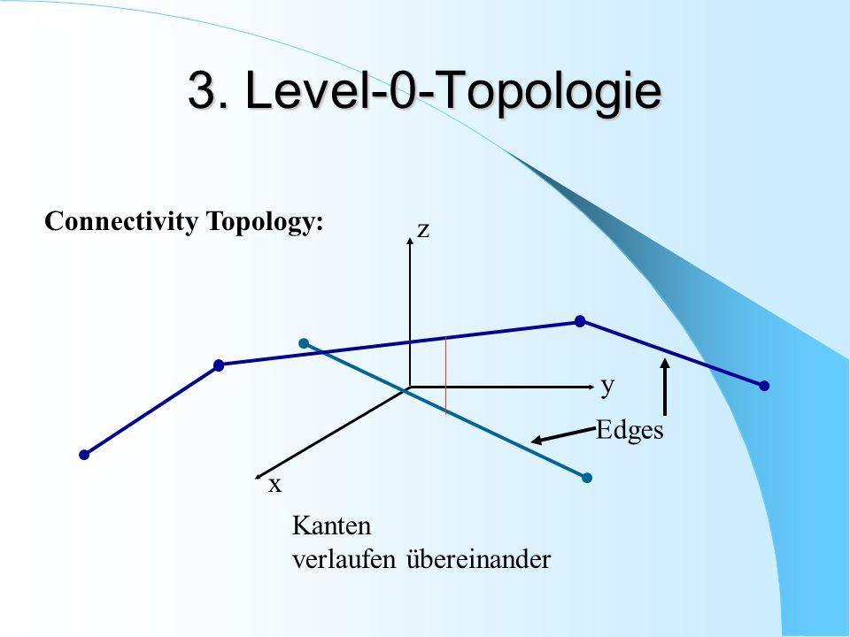 3.Level-0-Topologie Full Topology: - Topologische Relationen zw.