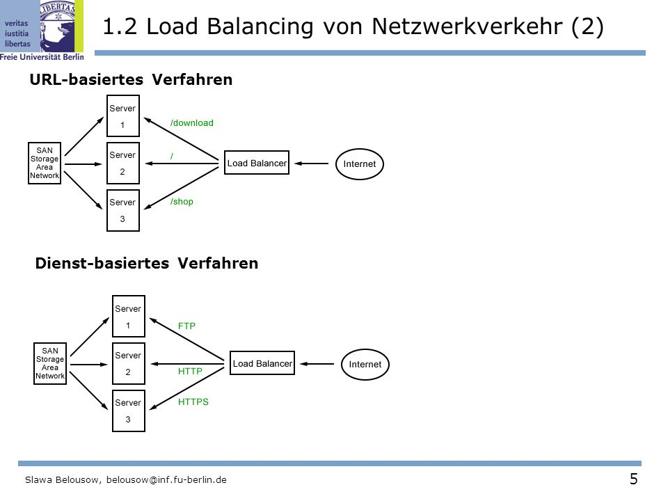 5 Slawa Belousow, belousow@inf.fu-berlin.de 1.2 Load Balancing von Netzwerkverkehr (2) URL-basiertes Verfahren Dienst-basiertes Verfahren