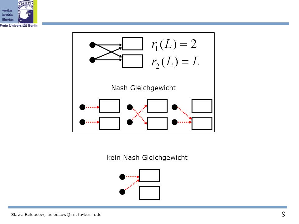 10 Slawa Belousow, belousow@inf.fu-berlin.de 2.2 Nash Existenz Hat jedes Load Balancing Spiel ein Nash Gleichgewicht.