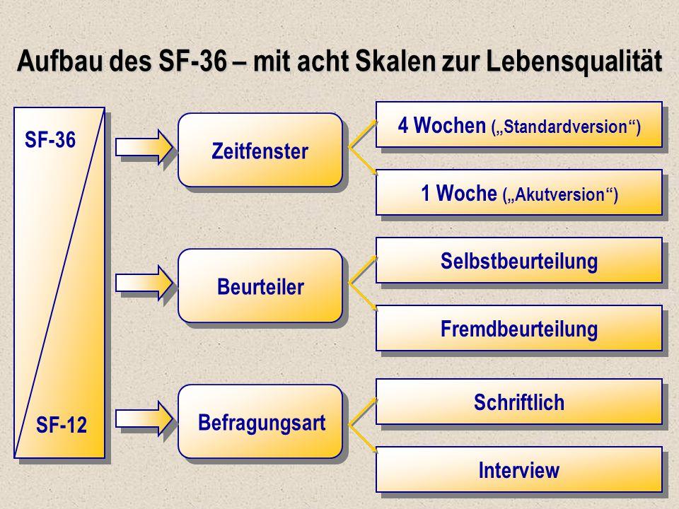 """Aufbau des SF-36 – mit acht Skalen zur Lebensqualität SF-36 SF-12 Zeitfenster Beurteiler Befragungsart 4 Wochen (""""Standardversion"""") 1 Woche (""""Akutvers"""