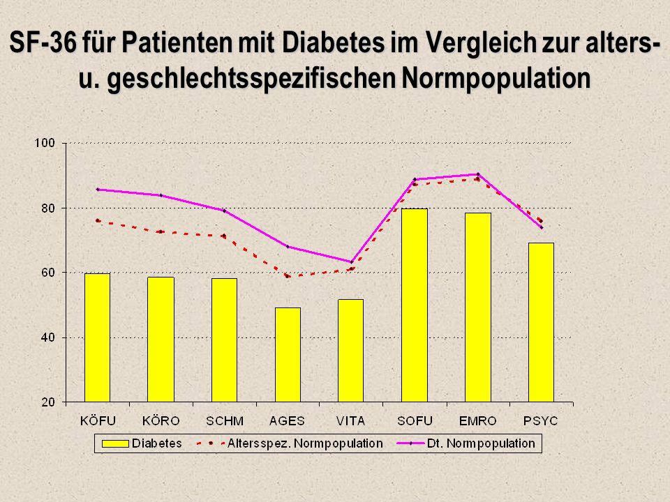 SF-36 für Patienten mit Diabetes im Vergleich zur alters- u. geschlechtsspezifischen Normpopulation