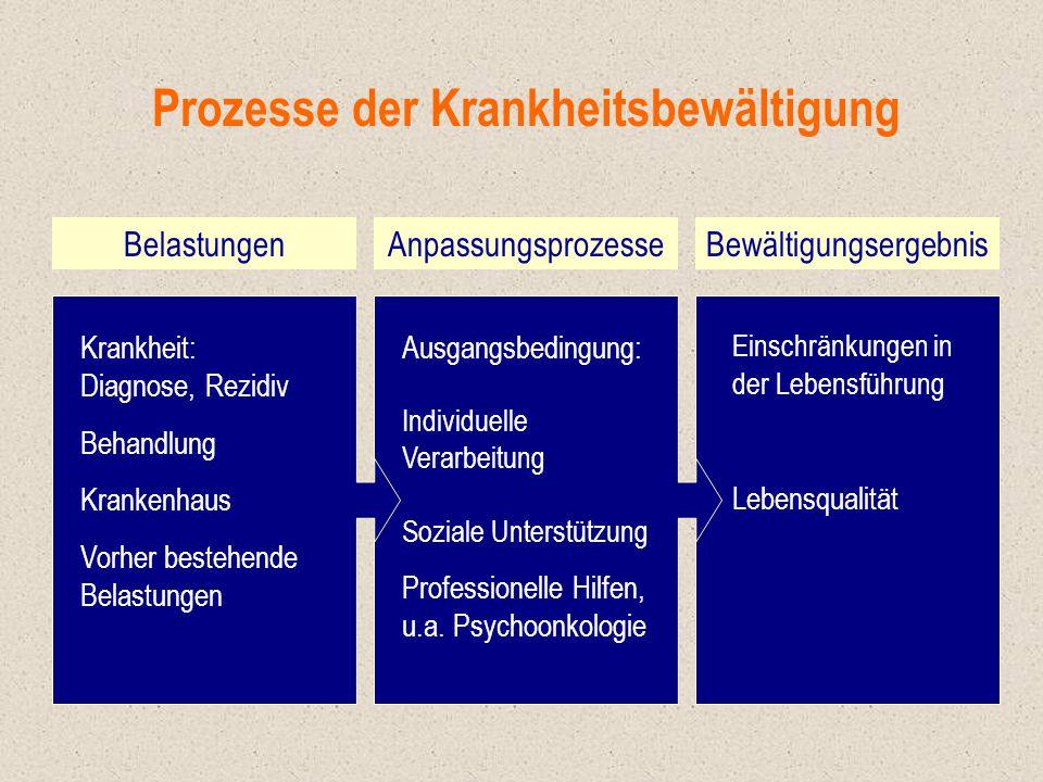 Prozesse der Krankheitsbewältigung BelastungenAnpassungsprozesseBewältigungsergebnis Krankheit: Diagnose, Rezidiv Behandlung Krankenhaus Vorher besteh