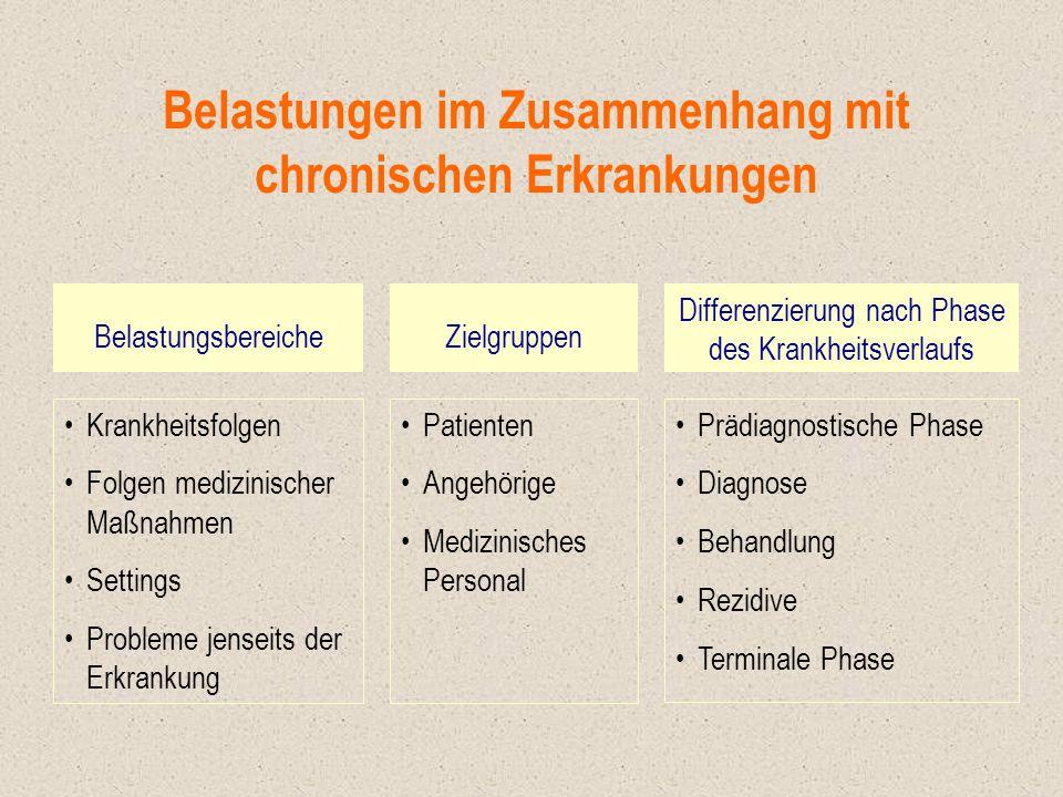 Belastungen im Zusammenhang mit chronischen Erkrankungen BelastungsbereicheZielgruppen Differenzierung nach Phase des Krankheitsverlaufs Krankheitsfol