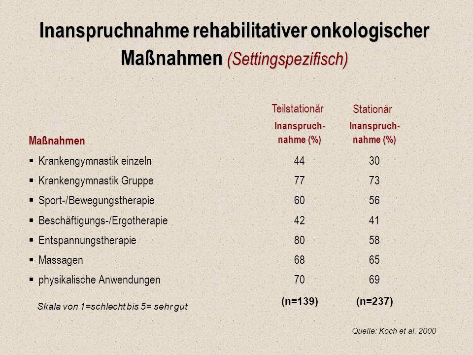 Inanspruchnahme rehabilitativer onkologischer Maßnahmen (Settingspezifisch) TeilstationärStationär Maßnahmen Maßnahmen  Krankengymnastik einzeln  Kr