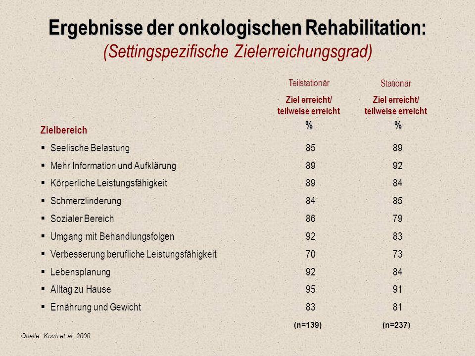 Ergebnisse der onkologischen Rehabilitation: Ergebnisse der onkologischen Rehabilitation: (Settingspezifische Zielerreichungsgrad) TeilstationärStatio