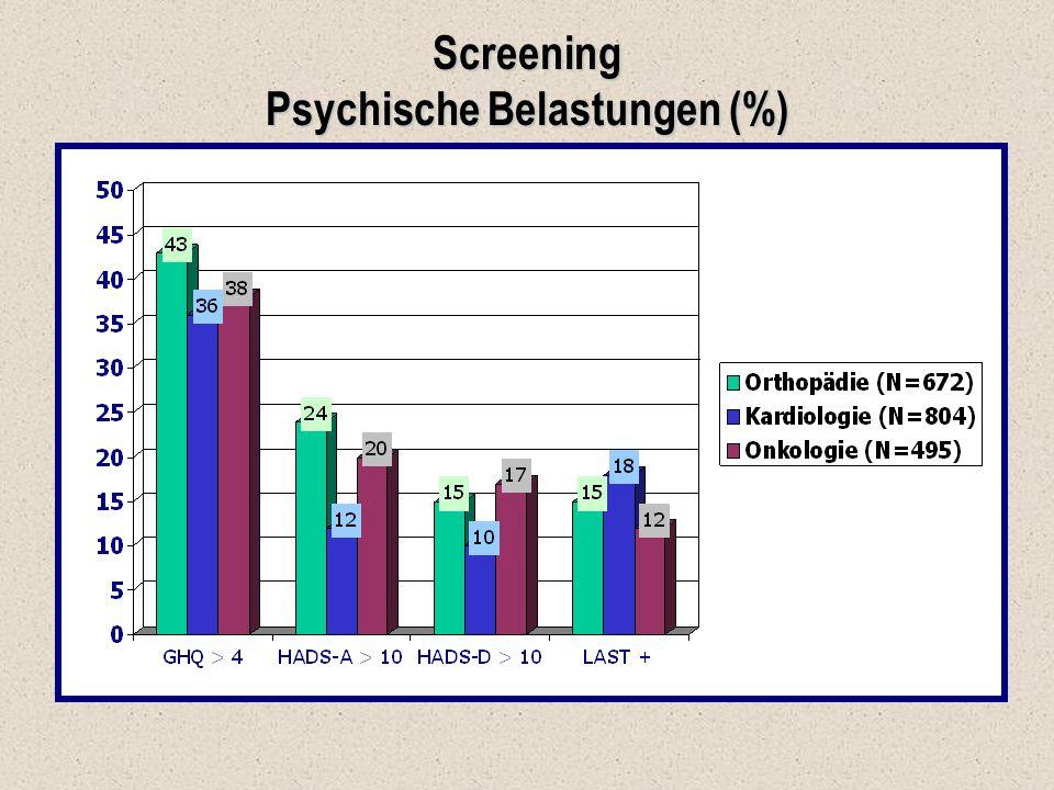 Screening Psychische Belastungen (%)