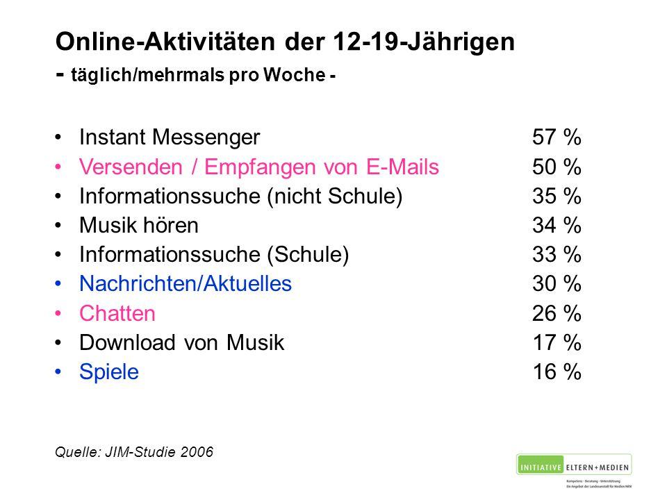Online-Aktivitäten der 12-19-Jährigen - täglich/mehrmals pro Woche - Instant Messenger57 % Versenden / Empfangen von E-Mails50 % Informationssuche (nicht Schule)35 % Musik hören34 % Informationssuche (Schule)33 % Nachrichten/Aktuelles30 % Chatten26 % Download von Musik 17 % Spiele 16 % Quelle: JIM-Studie 2006