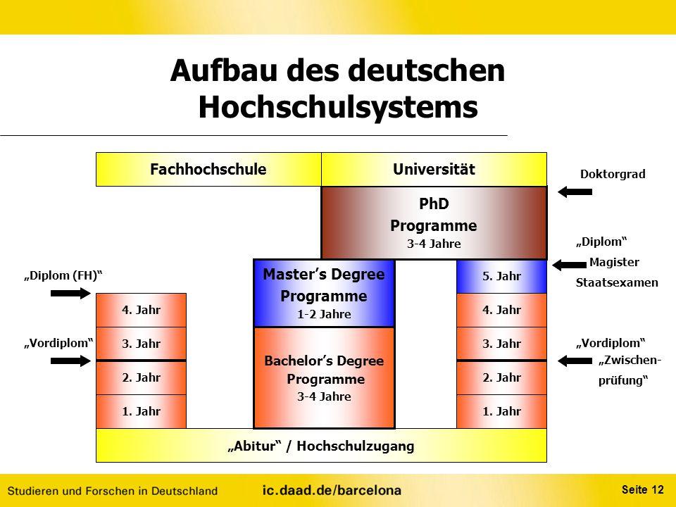 """Seite 12 Aufbau des deutschen Hochschulsystems 1. Jahr """"Abitur"""" / Hochschulzugang 2. Jahr 1. Jahr 4. Jahr 3. Jahr 5. Jahr PhD Programme 3-4 Jahre Bach"""