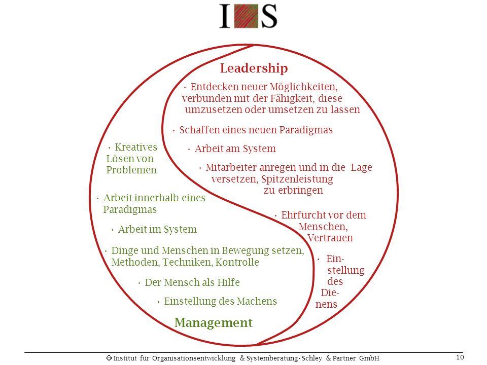  Institut für Organisationsentwicklung & SystemberatungSchley & Partner GmbH 10 Kreatives Lösen von Problemen Arbeit innerhalb eines Paradigmas Arbei