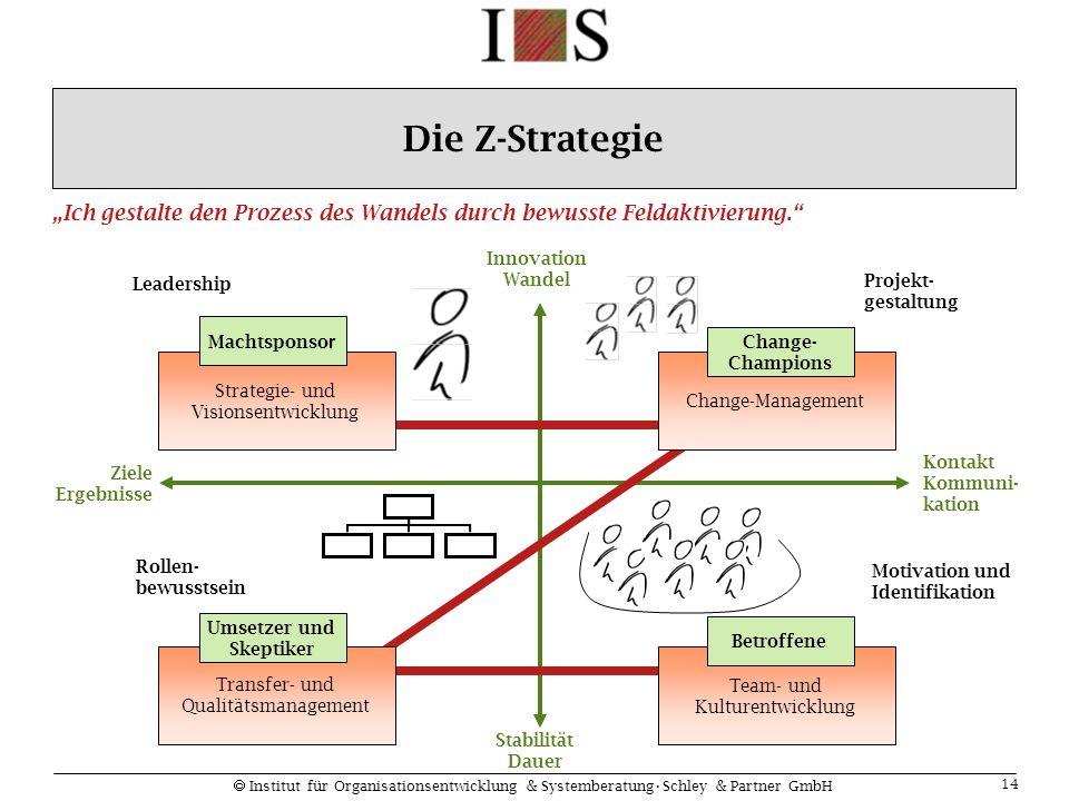  Institut für Organisationsentwicklung & SystemberatungSchley & Partner GmbH 14 Stabilität Dauer Innovation Wandel Kontakt Kommuni- kation Ziele Erge