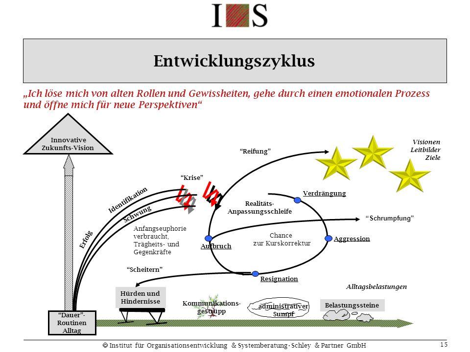 """ Institut für Organisationsentwicklung & SystemberatungSchley & Partner GmbH 15 Visionen Leitbilder Ziele """"Krise"""" Anfangseuphorie verbraucht, Träghei"""
