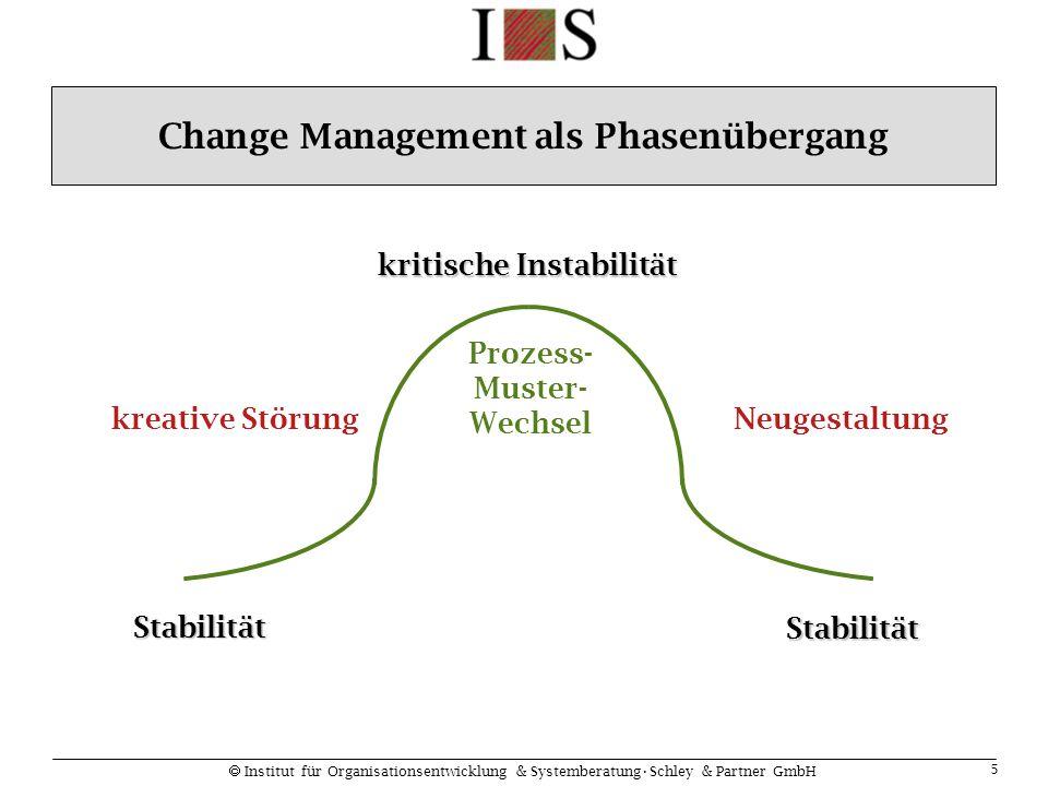  Institut für Organisationsentwicklung & SystemberatungSchley & Partner GmbH 5 Stabilität kreative StörungNeugestaltung Prozess- Muster- Wechsel Stab